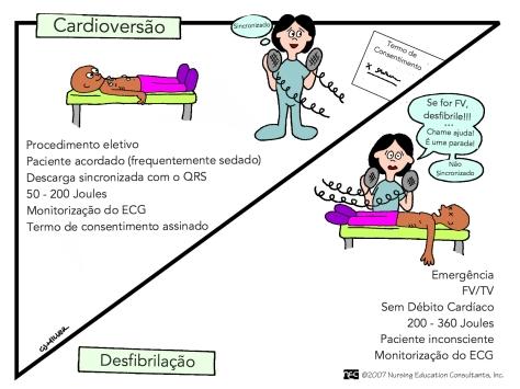 cardioversao-desfibrilacao